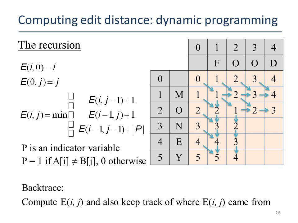 Computing edit distance: dynamic programming The recursion 26 P is an indicator variable P = 1 if A[i] ≠ B[j], 0 otherwise 01234 FOOD 001234 1M11234 2