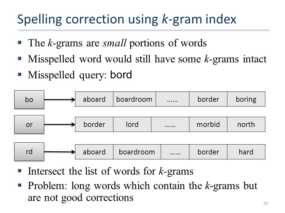 Spelling correction using k-gram index  The k-grams are small portions of words  Misspelled word would still have some k-grams intact  Misspelled q