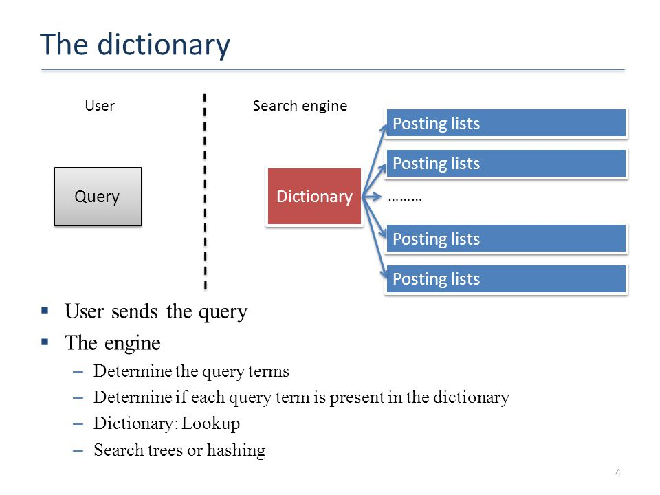The dictionary  User sends the query  The engine – Determine the query terms – Determine if each query term is present in the dictionary – Dictionar