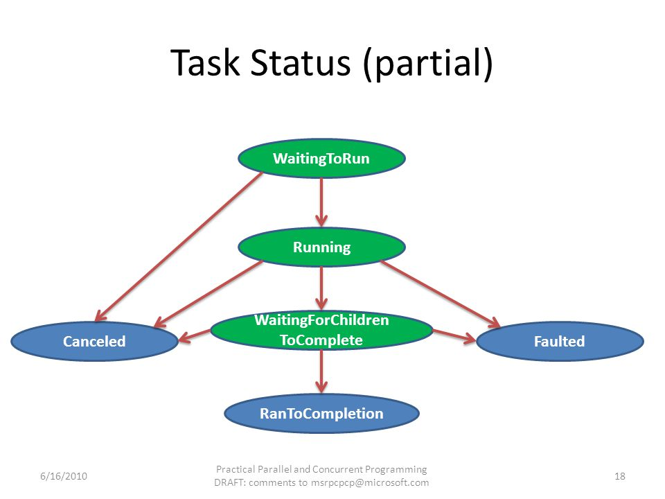 Task Status (partial) WaitingToRun Running WaitingForChildren ToComplete CanceledFaulted RanToCompletion 6/16/2010 Practical Parallel and Concurrent P