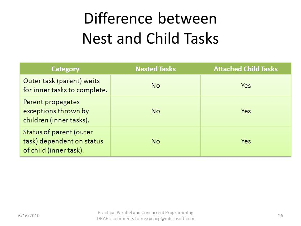 Difference between Nest and Child Tasks 6/16/2010 Practical Parallel and Concurrent Programming DRAFT: comments to msrpcpcp@microsoft.com 26