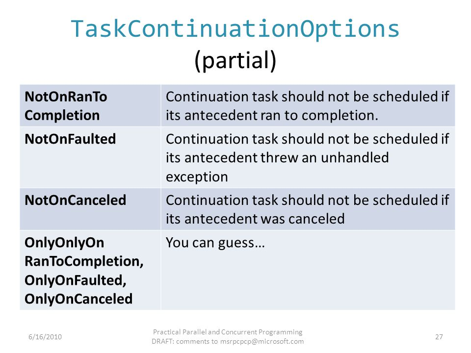 TaskContinuationOptions (partial) NotOnRanTo Completion Continuation task should not be scheduled if its antecedent ran to completion. NotOnFaultedCon
