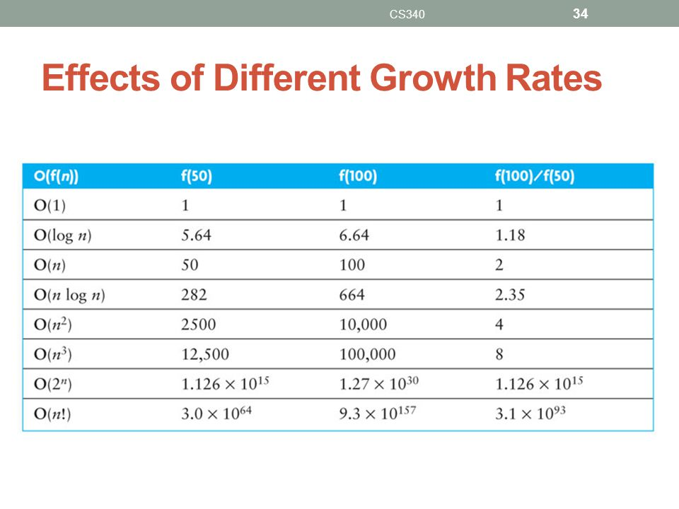 Effects of Different Growth Rates CS340 34