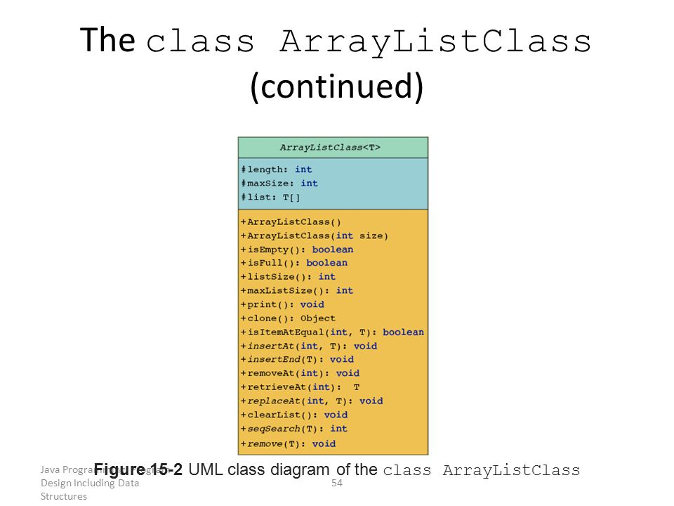 Java Programming: Program Design Including Data Structures 54 The class ArrayListClass (continued) Figure 15-2 UML class diagram of the class ArrayLis