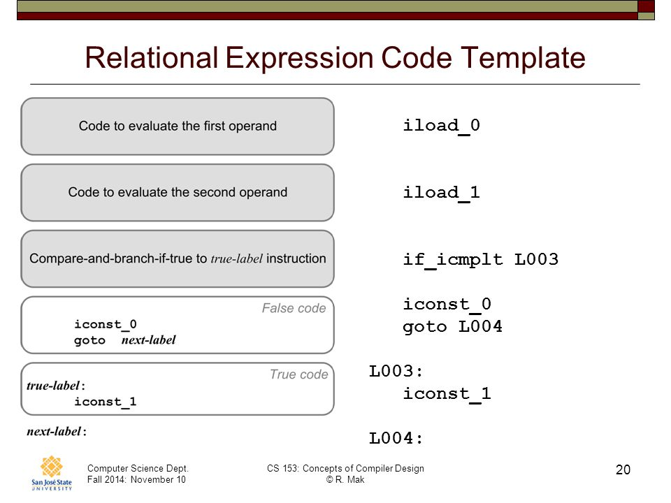 Computer Science Dept. Fall 2014: November 10 CS 153: Concepts of Compiler Design © R.