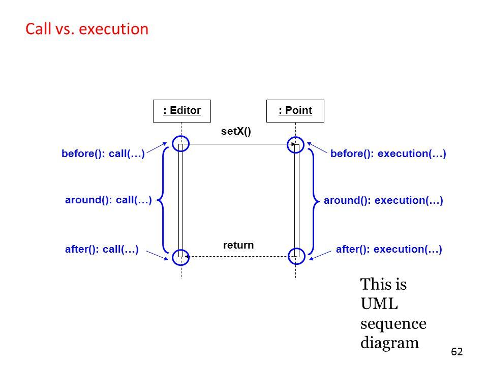 62 Call vs. execution : Editor: Point setX() return before(): call(…) after(): call(…) around(): call(…) before(): execution(…) after(): execution(…)