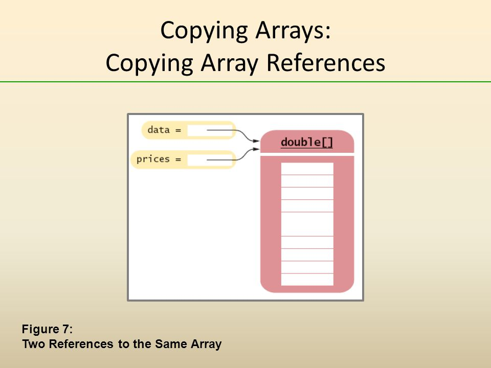 Copying Arrays: Copying Array References Figure 7: Two References to the Same Array