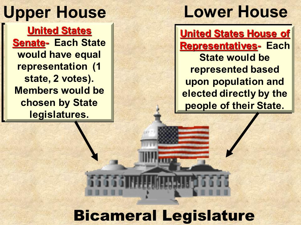 Great Compromise The Great Compromise proposed a strong national government with: 1.Three Branches of Government Legislative Branch (pass laws) Execut