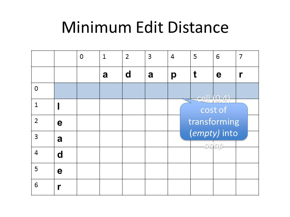 Minimum Edit Distance 01234567 adapter 0 1 l 2 e 3 a 4 d 5 e 6 r cell (0,4) cost of transforming (empty) into adap cell (0,4) cost of transforming (em