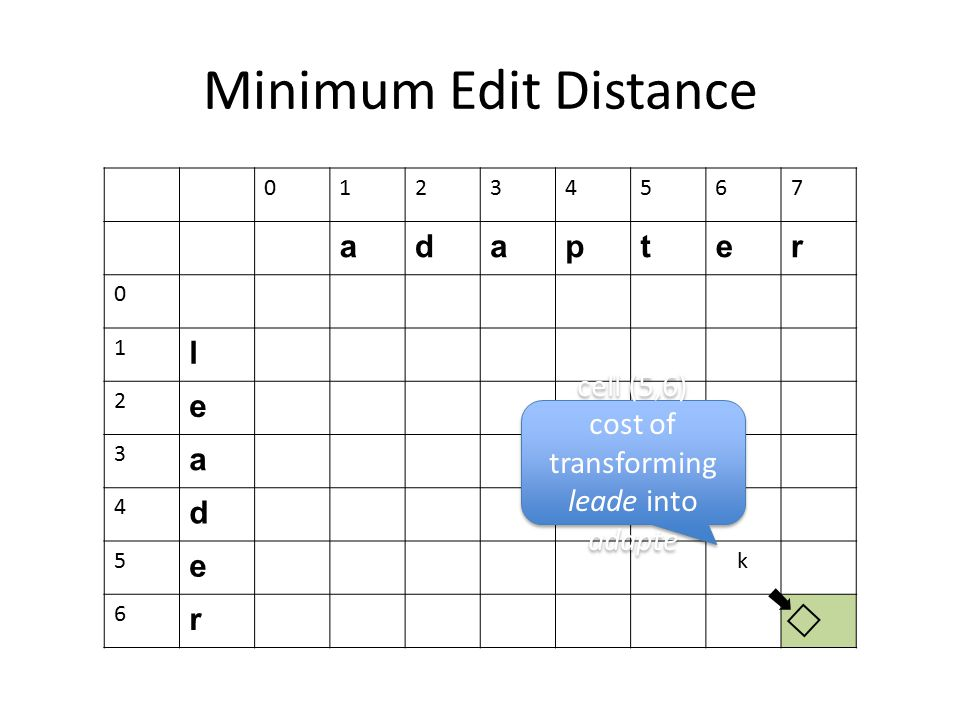 Minimum Edit Distance 01234567 adapter 0 1 l 2 e 3 a 4 d 5 e k 6 r cell (5,6) cost of transforming leade into adapte cell (5,6) cost of transforming l