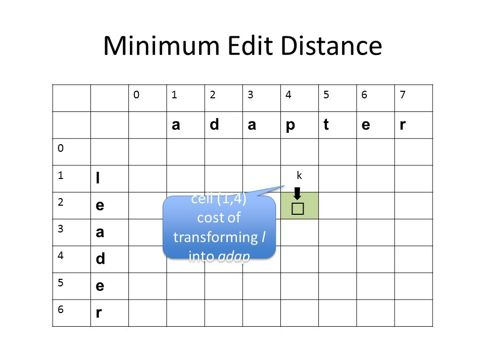 Minimum Edit Distance 01234567 adapter 0 1 l k 2 e 3 a 4 d 5 e 6 r cell (1,4) cost of transforming l into adap cell (1,4) cost of transforming l into