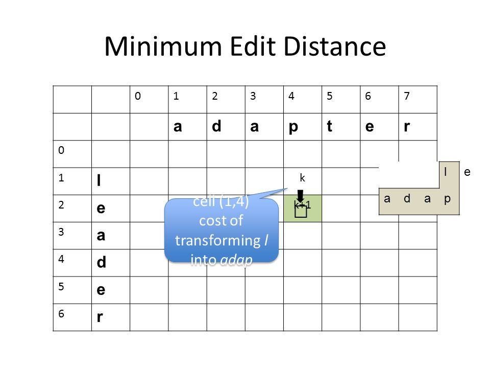 Minimum Edit Distance 01234567 adapter 0 1 l k 2 e k+1 3 a 4 d 5 e 6 r cell (1,4) cost of transforming l into adap cell (1,4) cost of transforming l i