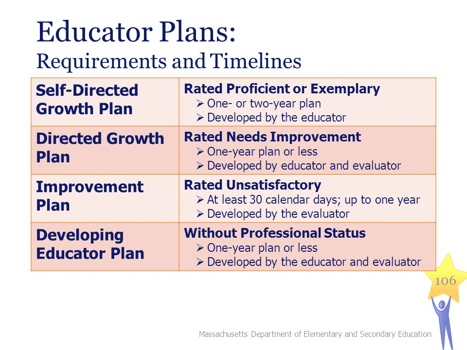 Educator Plans: Requirements and Timelines Self-Directed Growth Plan Rated Proficient or Exemplary  One- or two-year plan  Developed by the educator Directed Growth Plan Rated Needs Improvement  One-year plan or less  Developed by educator and evaluator Improvement Plan Rated Unsatisfactory  At least 30 calendar days; up to one year  Developed by the evaluator Developing Educator Plan Without Professional Status  One-year plan or less  Developed by the educator and evaluator Massachusetts Department of Elementary and Secondary Education 106