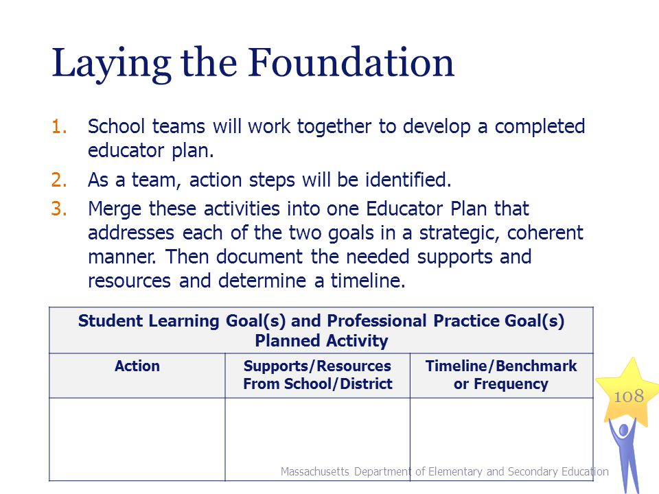Laying the Foundation 1.School teams will work together to develop a completed educator plan.
