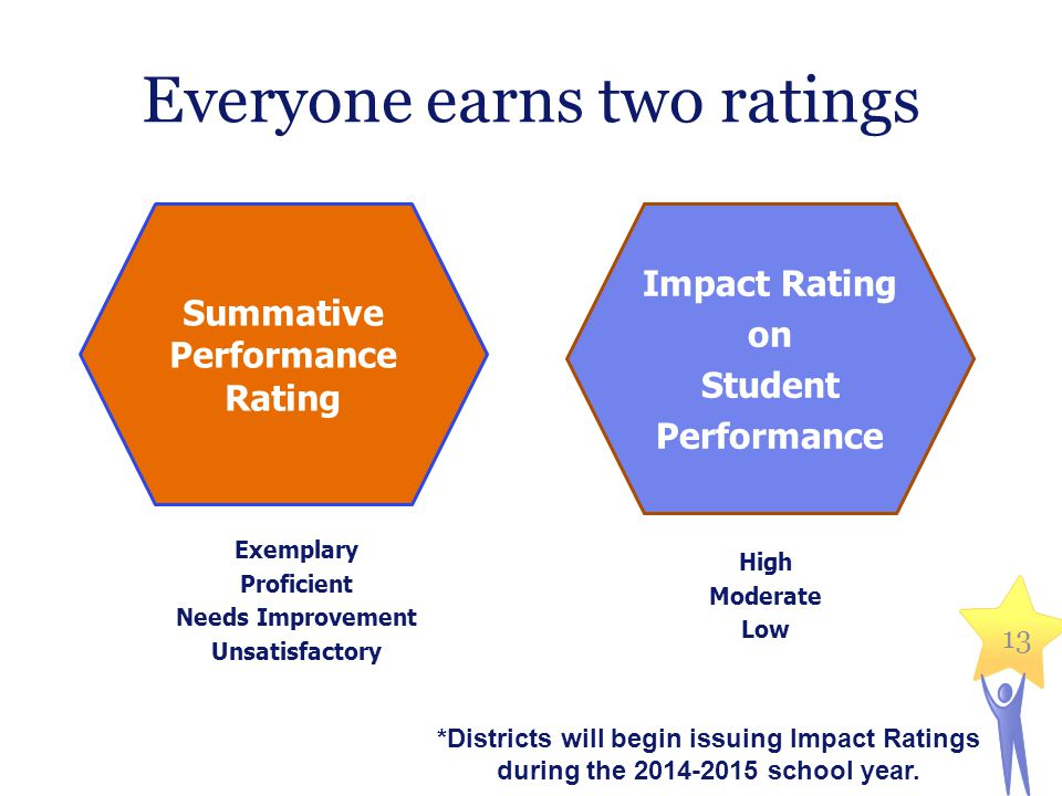 Everyone earns two ratings Exemplary Proficient Needs Improvement Unsatisfactory High Moderate Low Massachusetts Department of Elementary and Secondary Education 13 Summative Performance Rating Impact Rating on Student Performance *Districts will begin issuing Impact Ratings during the 2014-2015 school year.
