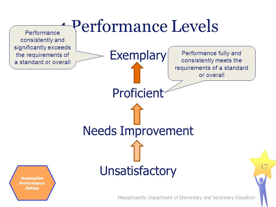 4 Performance Levels Exemplary Proficient Needs Improvement Unsatisfactory Massachusetts Department of Elementary and Secondary Education 17 Performance consistently and significantly exceeds the requirements of a standard or overall Performance fully and consistently meets the requirements of a standard or overall Summative Performance Rating