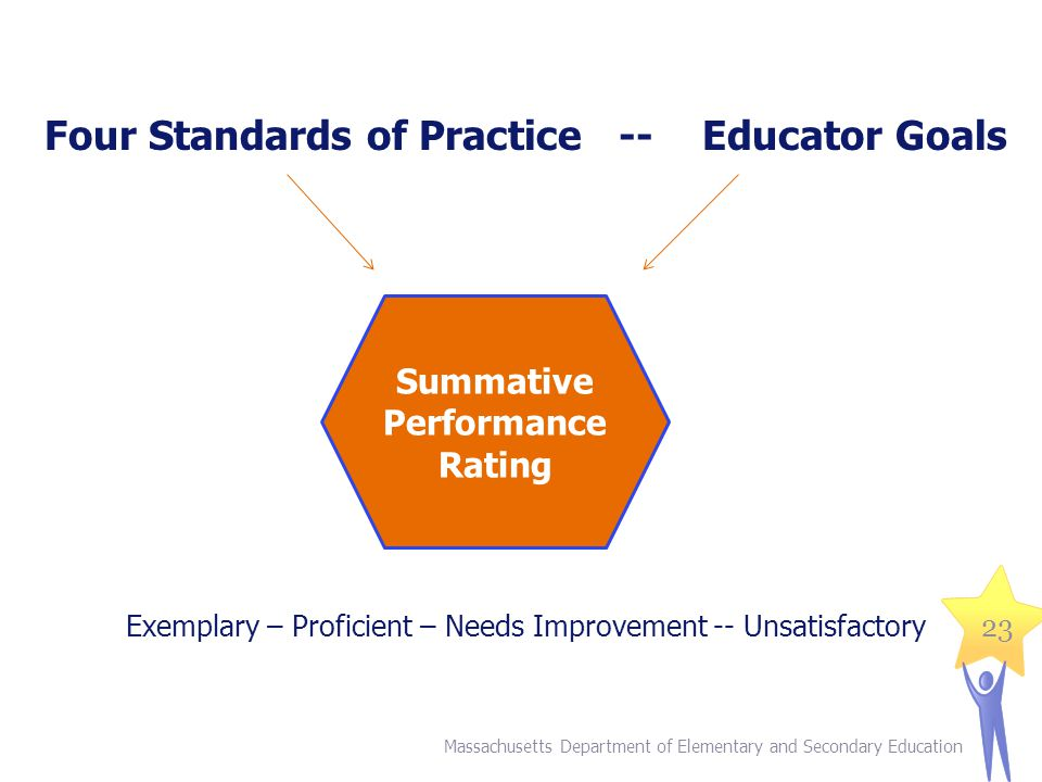 Four Standards of Practice -- Educator Goals Exemplary – Proficient – Needs Improvement -- Unsatisfactory Massachusetts Department of Elementary and Secondary Education 23 Summative Performance Rating