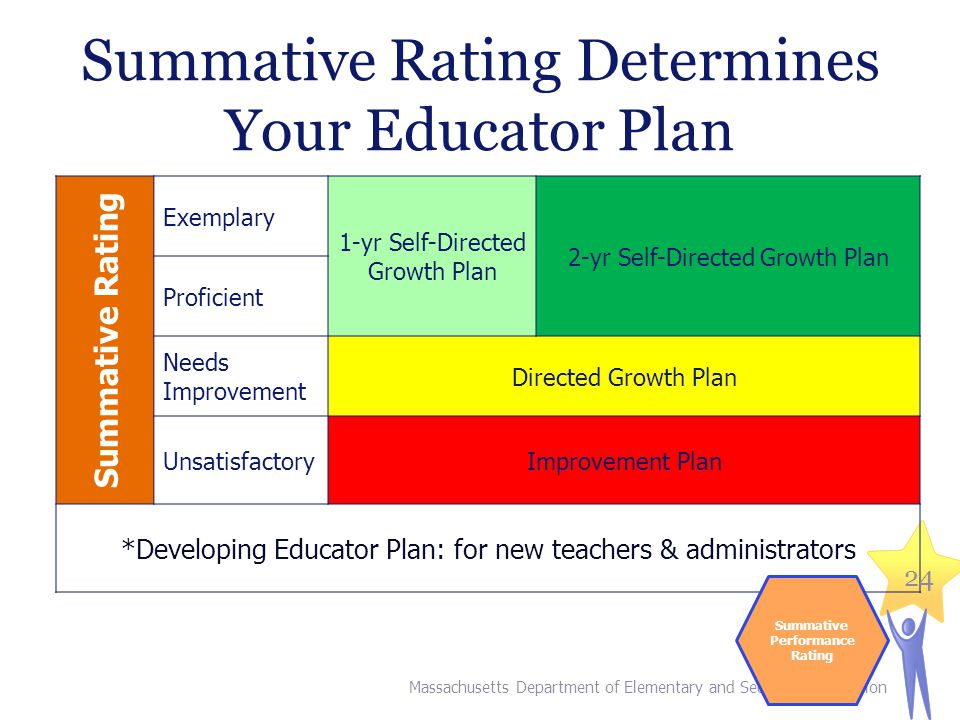 Summative Rating Determines Your Educator Plan Summative Rating Exemplary 1-yr Self-Directed Growth Plan 2-yr Self-Directed Growth Plan Proficient Needs Improvement Directed Growth Plan UnsatisfactoryImprovement Plan *Developing Educator Plan: for new teachers & administrators Massachusetts Department of Elementary and Secondary Education 24 Summative Performance Rating