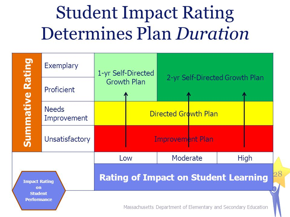 Student Impact Rating Determines Plan Duration Summative Rating Exemplary 1-yr Self-Directed Growth Plan 2-yr Self-Directed Growth Plan Proficient Needs Improvement Directed Growth Plan UnsatisfactoryImprovement Plan LowModerateHigh Rating of Impact on Student Learning Massachusetts Department of Elementary and Secondary Education 28 Impact Rating on Student Performance