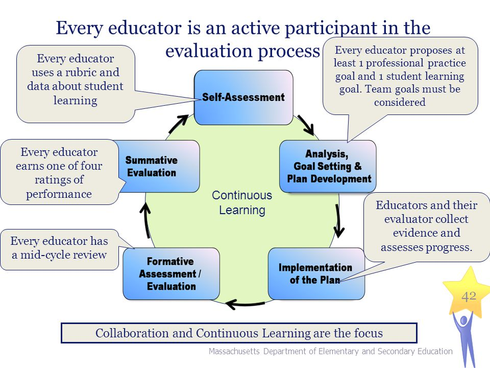 42 Every educator is an active participant in the evaluation process Continuous Learning Collaboration and Continuous Learning are the focus Every educator uses a rubric and data about student learning Massachusetts Department of Elementary and Secondary Education Every educator proposes at least 1 professional practice goal and 1 student learning goal.
