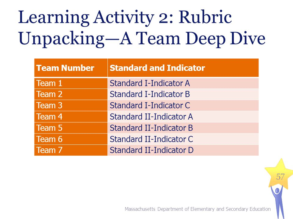 Learning Activity 2: Rubric Unpacking—A Team Deep Dive Massachusetts Department of Elementary and Secondary Education 57 Team NumberStandard and Indicator Team 1Standard I-Indicator A Team 2Standard I-Indicator B Team 3Standard I-Indicator C Team 4Standard II-Indicator A Team 5Standard II-Indicator B Team 6Standard II-Indicator C Team 7Standard II-Indicator D