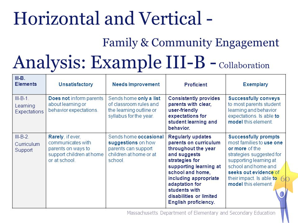 Horizontal and Vertical - Family & Community Engagement Analysis: Example III-B - Collaboration Massachusetts Department of Elementary and Secondary Education 60 III-B.
