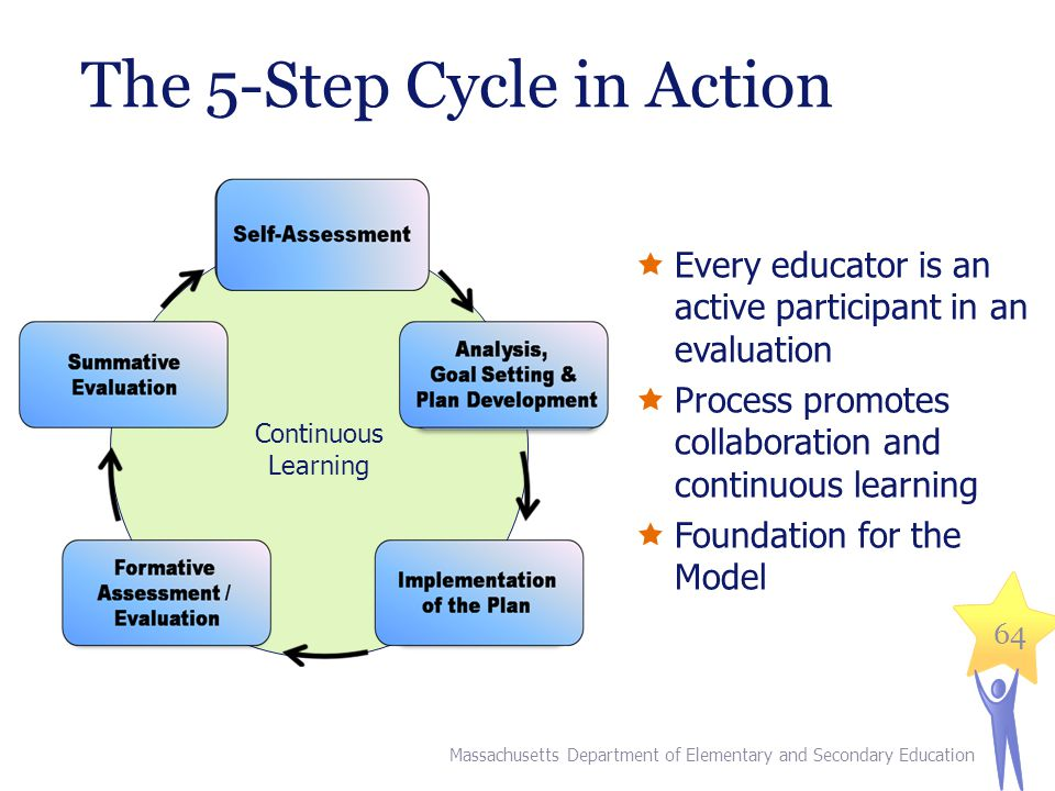 64 The 5-Step Cycle in Action Continuous Learning  Every educator is an active participant in an evaluation  Process promotes collaboration and continuous learning  Foundation for the Model Massachusetts Department of Elementary and Secondary Education