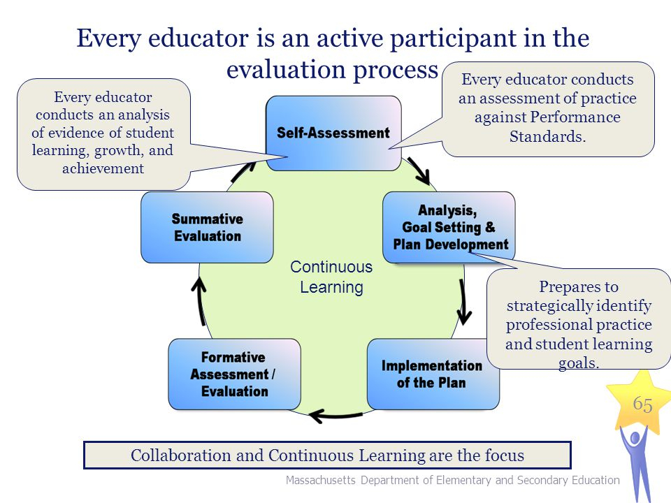 65 Every educator is an active participant in the evaluation process Collaboration and Continuous Learning are the focus Massachusetts Department of Elementary and Secondary Education Continuous Learning Every educator conducts an analysis of evidence of student learning, growth, and achievement Every educator conducts an assessment of practice against Performance Standards.