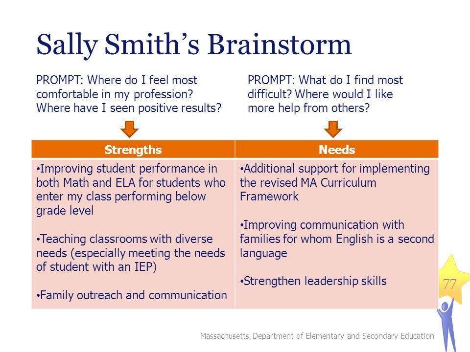 Sally Smith's Brainstorm 77 StrengthsNeeds Improving student performance in both Math and ELA for students who enter my class performing below grade level Teaching classrooms with diverse needs (especially meeting the needs of student with an IEP) Family outreach and communication Additional support for implementing the revised MA Curriculum Framework Improving communication with families for whom English is a second language Strengthen leadership skills PROMPT: Where do I feel most comfortable in my profession.