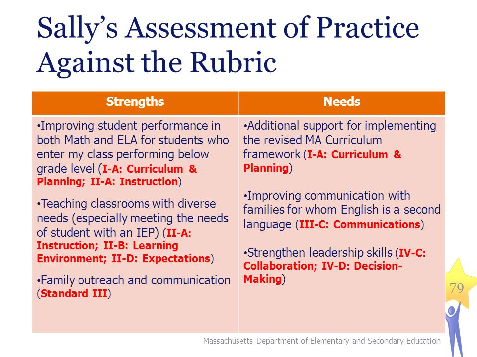 79 StrengthsNeeds Improving student performance in both Math and ELA for students who enter my class performing below grade level ( I-A: Curriculum & Planning; II-A: Instruction) Teaching classrooms with diverse needs (especially meeting the needs of student with an IEP) (II-A: Instruction; II-B: Learning Environment; II-D: Expectations) Family outreach and communication (Standard III) Additional support for implementing the revised MA Curriculum framework (I-A: Curriculum & Planning) Improving communication with families for whom English is a second language (III-C: Communications) Strengthen leadership skills (IV-C: Collaboration; IV-D: Decision- Making) Sally's Assessment of Practice Against the Rubric Massachusetts Department of Elementary and Secondary Education