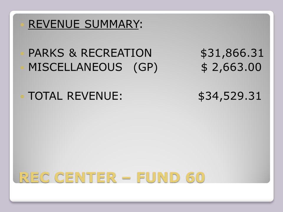 REC CENTER – FUND 60 REVENUE SUMMARY: PARKS & RECREATION $31,866.31 MISCELLANEOUS(GP) $ 2,663.00 TOTAL REVENUE: $34,529.31