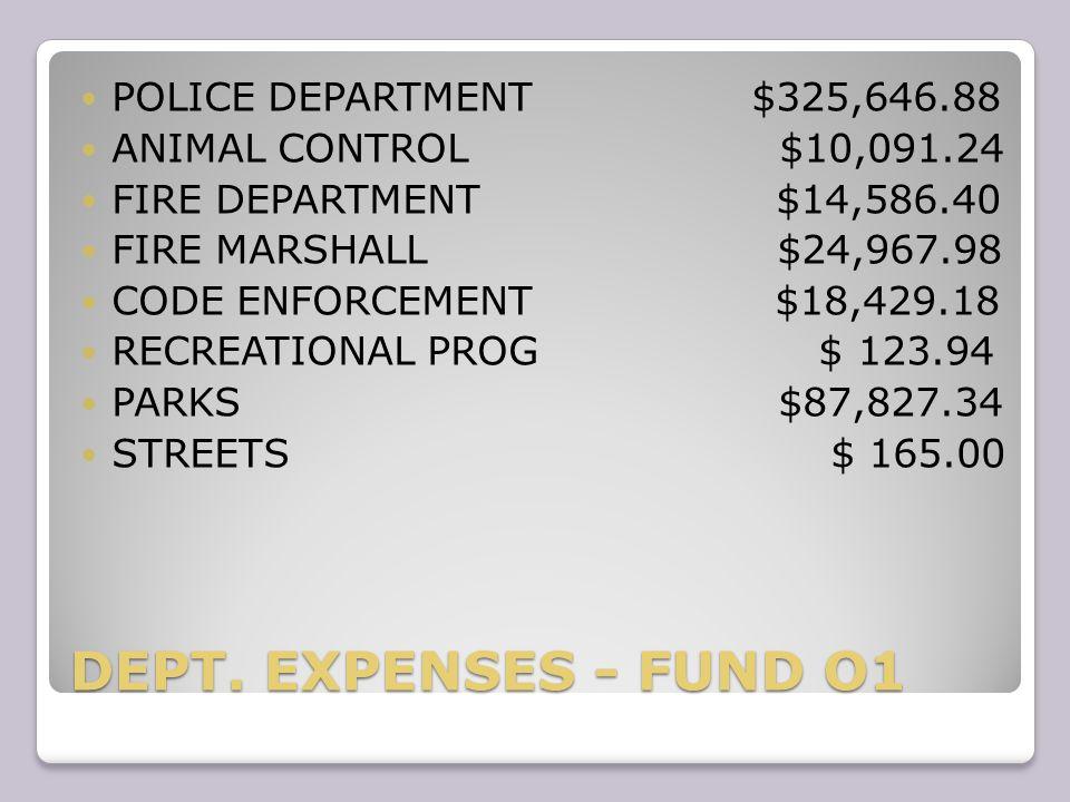 DEPT.EXPENSES - FUND 01 DEBT SERVICE $ 1,750.00 ECONOMIC DEV.