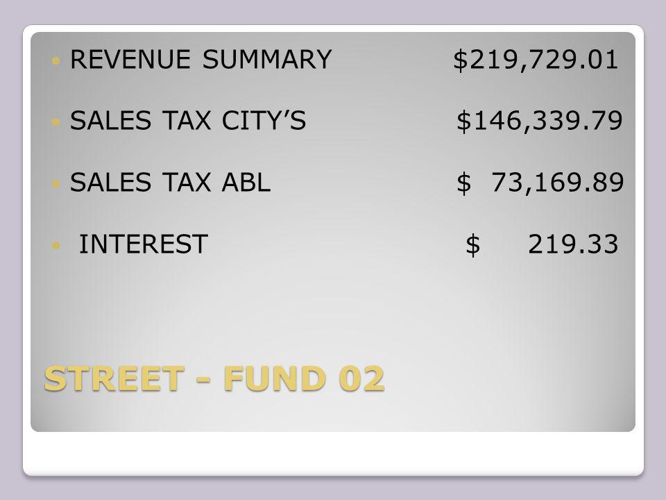 STREET - FUND 02 REVENUE SUMMARY $219,729.01 SALES TAX CITY'S $146,339.79 SALES TAX ABL $ 73,169.89 INTEREST $ 219.33