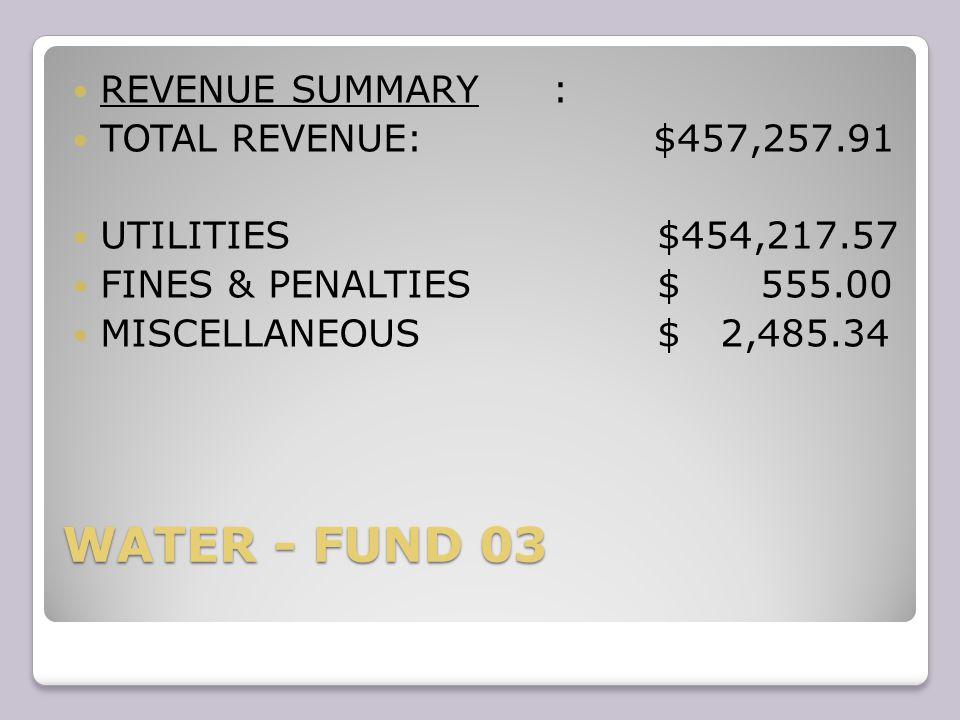 WATER - FUND 03 REVENUE SUMMARY: TOTAL REVENUE: $457,257.91 UTILITIES $454,217.57 FINES & PENALTIES $ 555.00 MISCELLANEOUS $ 2,485.34