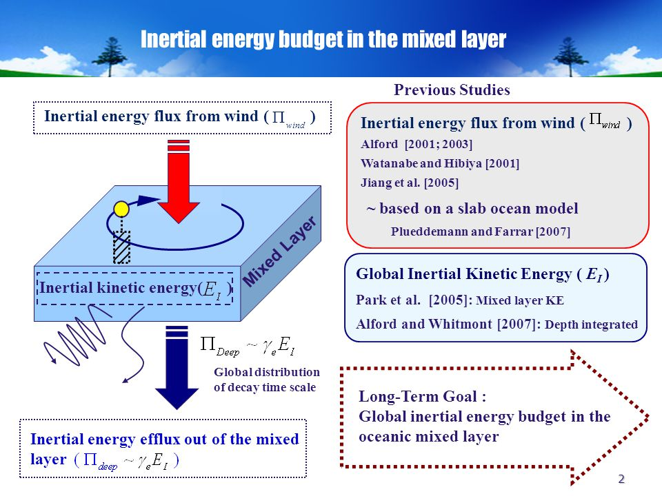 2 Inertial energy budget in the mixed layer Mixed Layer Inertial kinetic energy( ) Global Inertial Kinetic Energy ( E I ) Park et al.