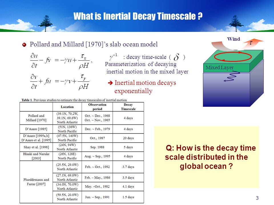 3 What is Inertial Decay Timescale .