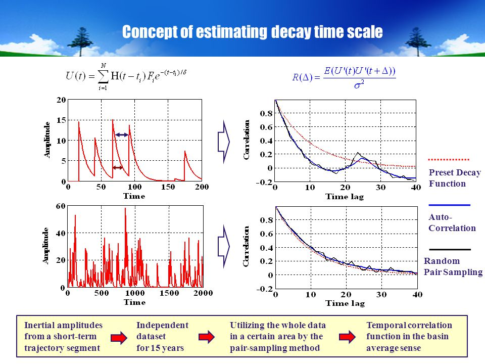 8 Concept of estimating decay time scale Preset Decay Function Auto- Correlation Random Pair Sampling Inertial amplitudes from a short-term trajectory segment Independent dataset for 15 years Temporal correlation function in the basin average sense Utilizing the whole data in a certain area by the pair-sampling method