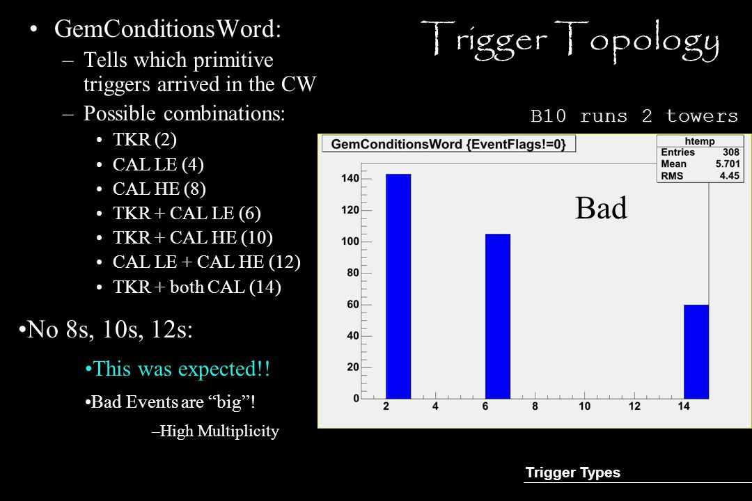 Trigger Topology GemConditionsWord: –Tells which primitive triggers arrived in the CW –Possible combinations: TKR (2) CAL LE (4) CAL HE (8) TKR + CAL