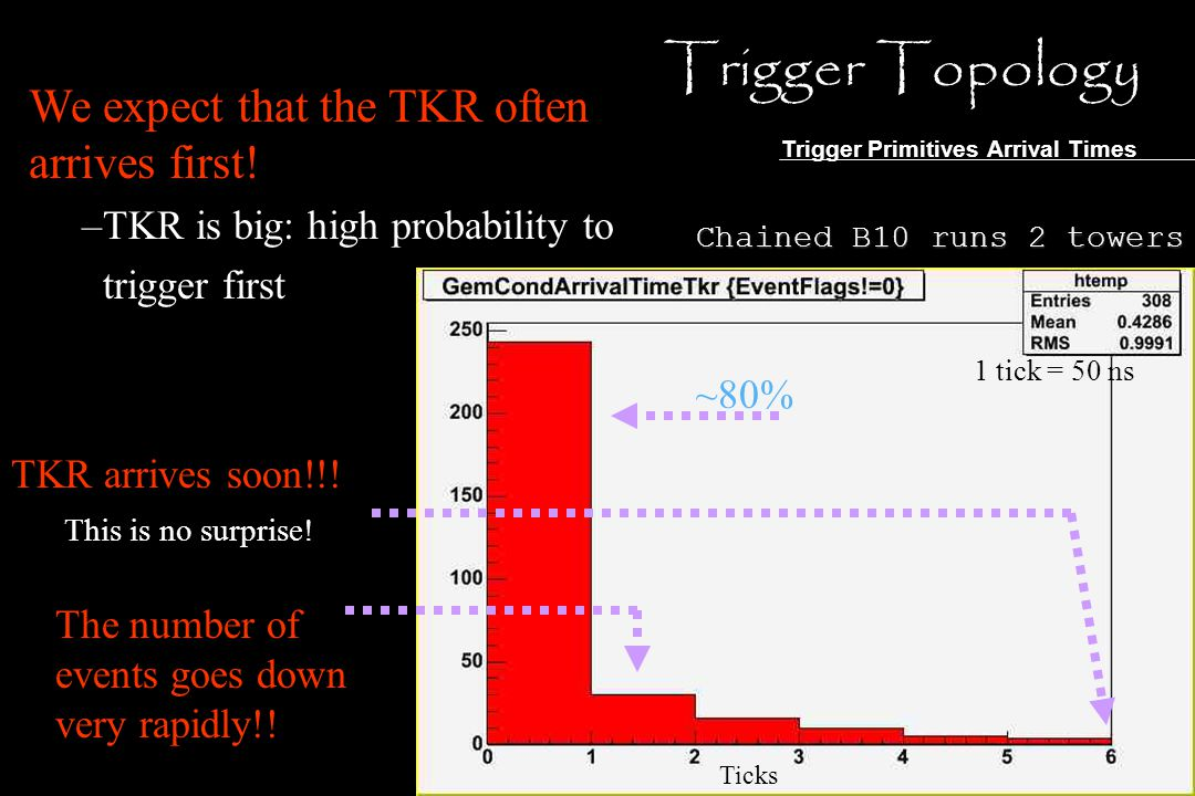 We expect that the TKR often arrives first! –TKR is big: high probability to trigger first Trigger Topology Trigger Primitives Arrival Times Chained B