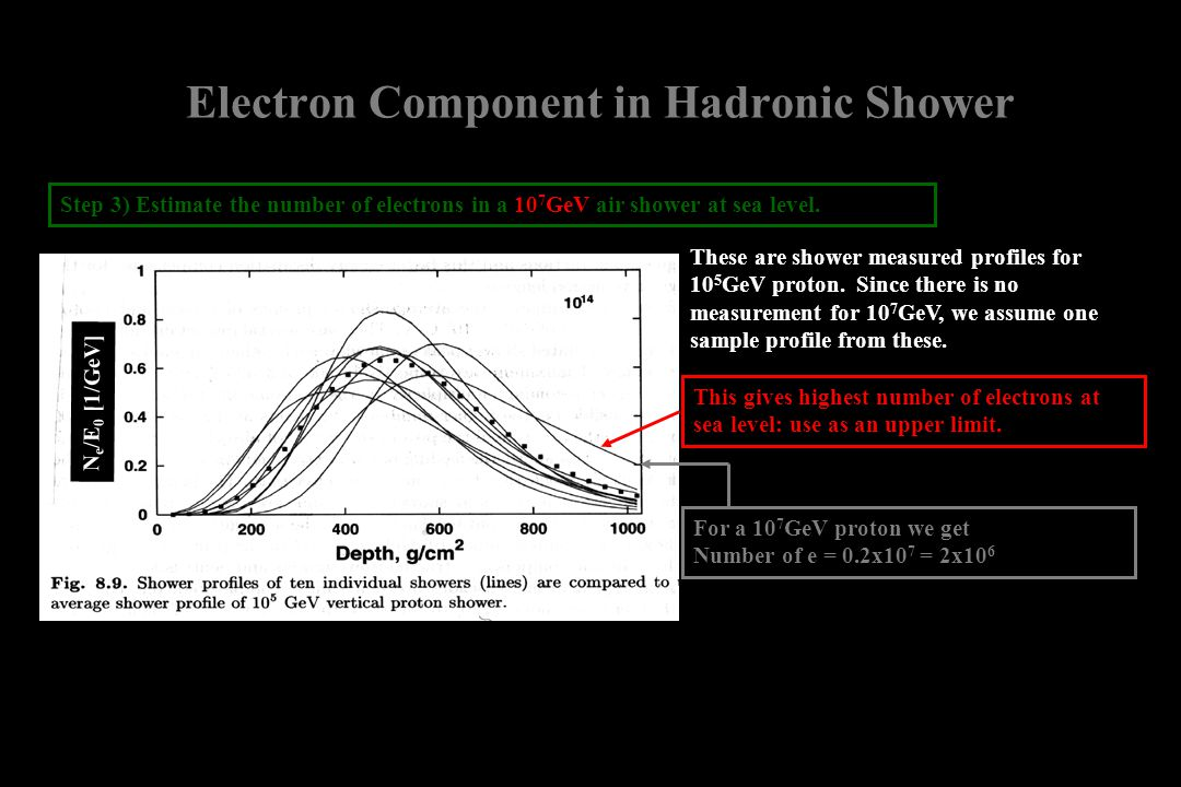 Electron Component in Hadronic Shower N e /E 0 [1/GeV] Step 3) Estimate the number of electrons in a 10 7 GeV air shower at sea level. These are showe