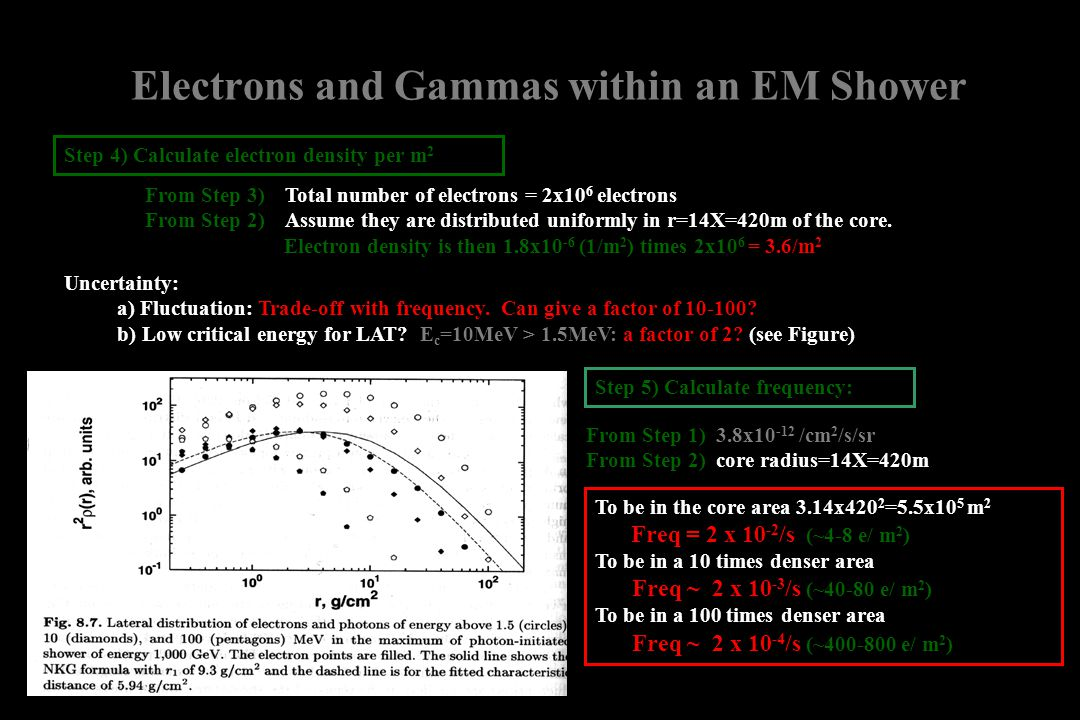Electrons and Gammas within an EM Shower Step 4) Calculate electron density per m 2 From Step 3) Total number of electrons = 2x10 6 electrons From Ste
