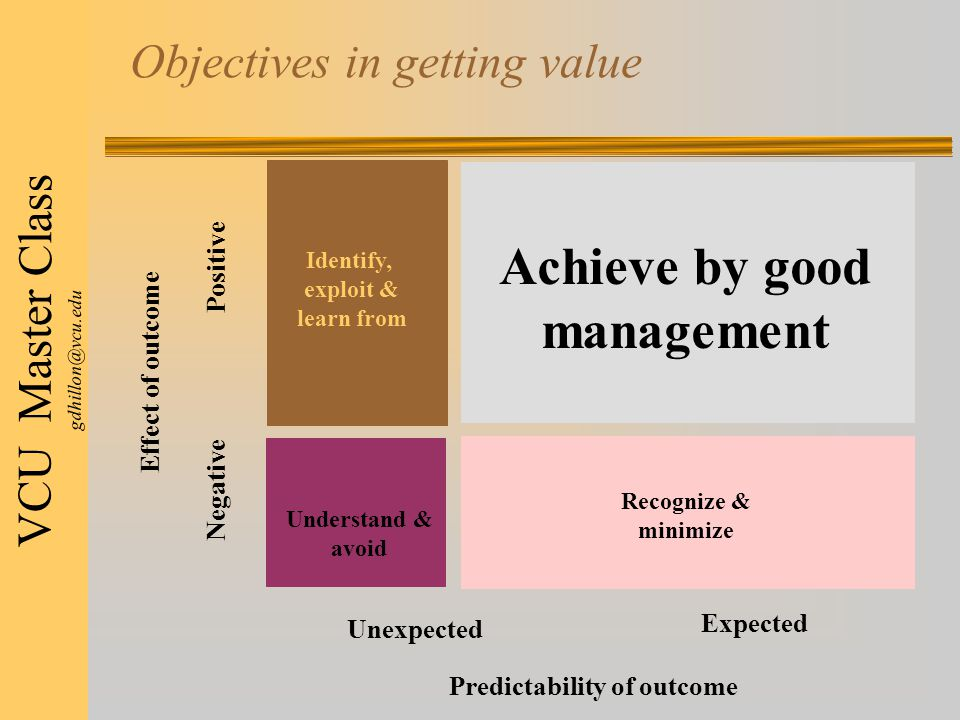 VCU Master Class gdhillon@vcu.edu Objectives in getting value Achieve by good management Identify, exploit & learn from Understand & avoid Recognize & minimize Unexpected Expected Negative Positive Effect of outcome Predictability of outcome