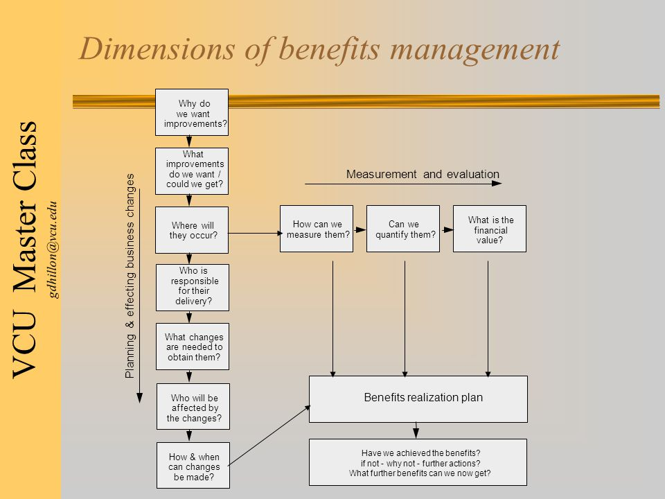 VCU Master Class gdhillon@vcu.edu Dimensions of benefits management Benefits realization plan Have we achieved the benefits.