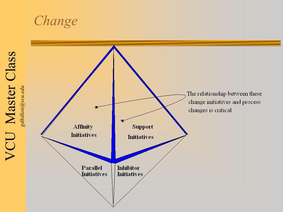 VCU Master Class gdhillon@vcu.edu Change
