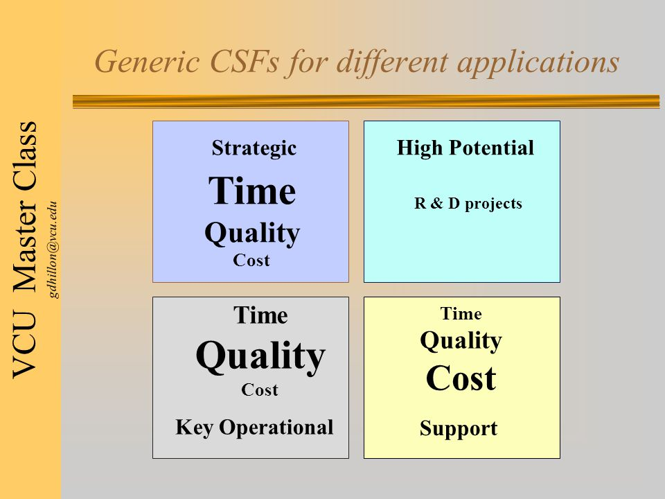VCU Master Class gdhillon@vcu.edu Generic CSFs for different applications Strategic High Potential Key Operational Support Time Quality Cost Time Quality Cost Time Quality Cost R & D projects