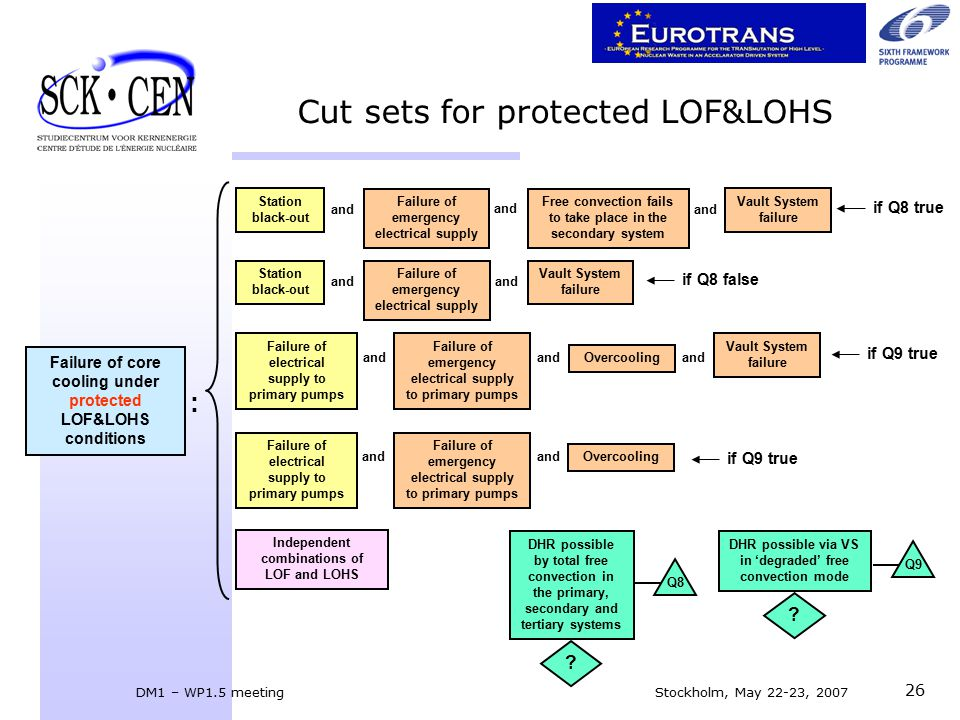 DM1 – WP1.5 meeting Stockholm, May 22-23, 2007 26 Cut sets for protected LOF&LOHS Failure of core cooling under protected LOF&LOHS conditions : DHR possible via VS in 'degraded' free convection mode .