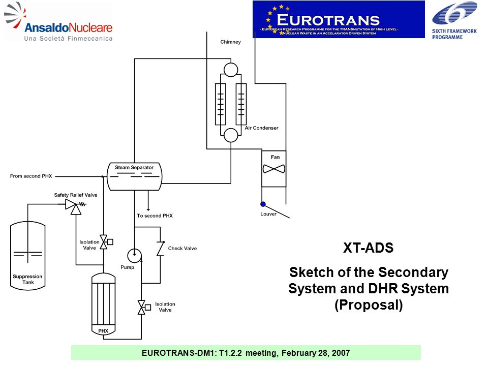 EUROTRANS-DM1: T1.2.2 meeting, February 28, 2007 XT-ADS Sketch of the Secondary System and DHR System (Proposal)