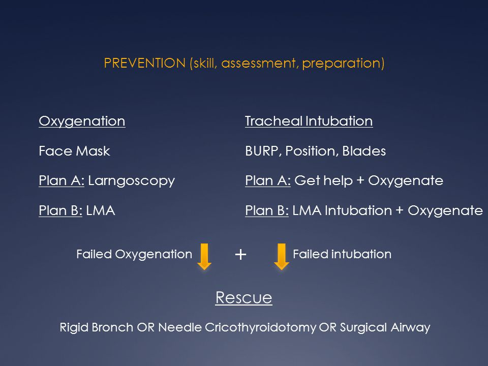 PREVENTION (skill, assessment, preparation) Oxygenation Face Mask Plan A: Larngoscopy Plan B: LMA Tracheal Intubation BURP, Position, Blades Plan A: Get help + Oxygenate Plan B: LMA Intubation + Oxygenate Rescue Rigid Bronch OR Needle Cricothyroidotomy OR Surgical Airway Failed OxygenationFailed intubation +