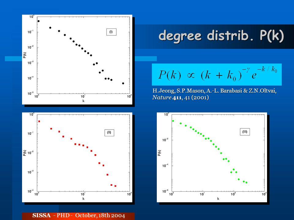 degree distrib. P(k) SISSA - PHD - October, 18th 2004 H.Jeong, S.P.Mason, A.-L. Barabasi & Z.N.Oltvai, Nature 411, 41 (2001)