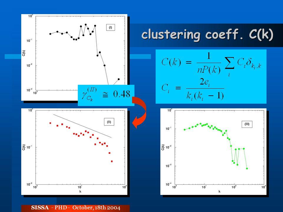 clustering coeff. C(k) SISSA - PHD - October, 18th 2004